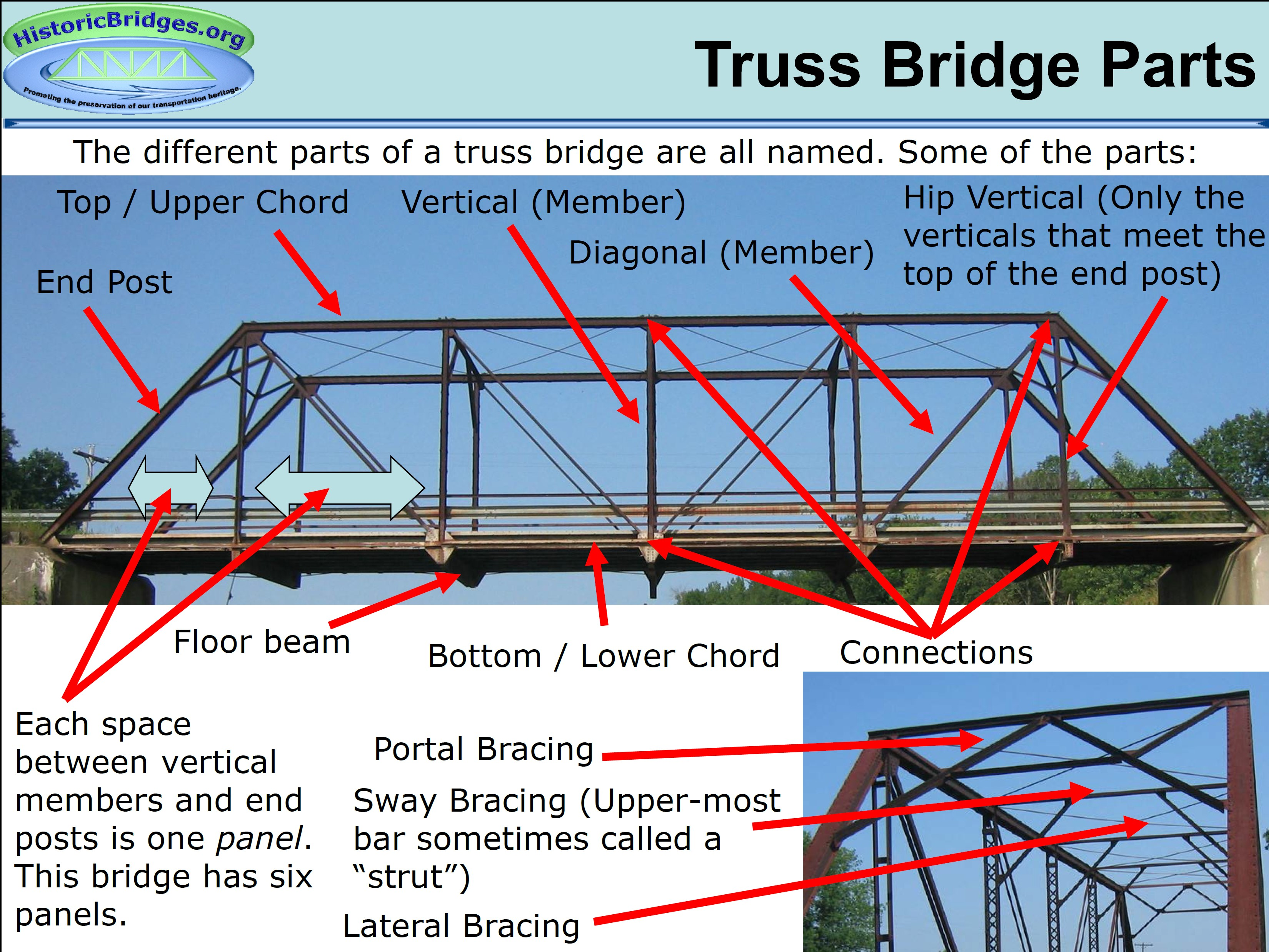 Historic bridges encyclopedia an introduction to historic bridges ccuart