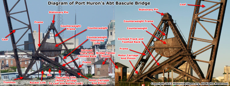 Port Huron Abt Bascule Bridge Diagram
